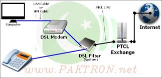 dsl installation guide how to speed up ptcl internet connection adsl dsl network diagram