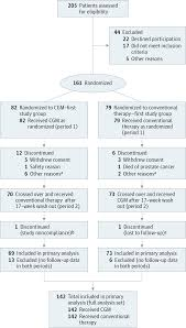 continuous glucose monitoring for glycemic control in type  screening randomization and analysis for continuous glucose monitoring and conventional treatment groups