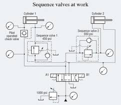 advantage of sequence diagram advantage image are you taking advantage of sequence valves on advantage of sequence diagram