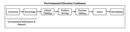 Environmental Education Activity Guide for Pre K to  th Grade Environmental Information