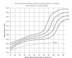 Battery Voltage Vs State Of Charge Sailboat Owners Forums