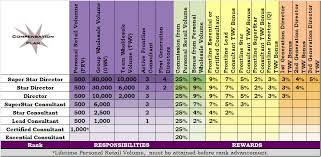 Scentsy Shipping Chart Understanding The Scentsy Uk Compensation Plan The Candle