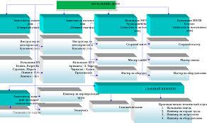 Отчет по производственной практике Авторская платформа ru Рисунок 1 1 Подразделения вагонного депо Белово