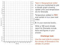 Grenada Climate Chart Turn To A New Page And Write The Unit Title Weather