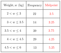 Grouped Frequency Chart Frequency Tables Worksheets Questions And Revision Mme