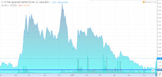 Wter Stock Chart Alkaline Water Company Wter Diamond In The Rough On The