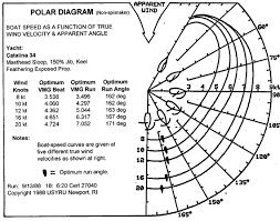 Sailing Wind Chart Polar Diagrams For Beach Catamarans Catsailor Com Forums