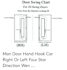 Door Swing Chart For In Swing Doors View From The Outside