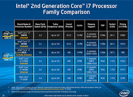 Intel Cpu Chart I7 Cpu Comparison Chart Indian Government Apps