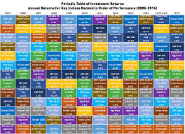 Morningstar Asset Allocation Chart On The Periodic Table Of Investment Returns Sequoia