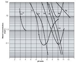 Metal Precipitation Ph Chart Hydroxide Precipitation Of Metals Hoffland Environmental