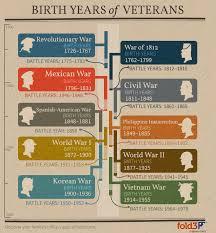 Remembering And Researching Vietnam Era Veterans Ancestry Blog