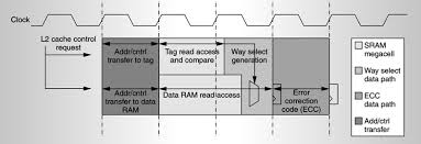 A Chip Multithreaded Processor for Network-Facing Workloads