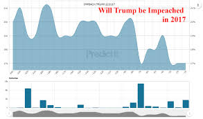 Trump Impeachment Odds Slide After Comey Testimony Zero Hedge