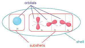 Electron Subshell Chart Difference Between Shells Subshells And Orbitals