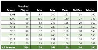 Std Chart 2016 Ipl 2016 Par Score Chart A Fuzzy Logix