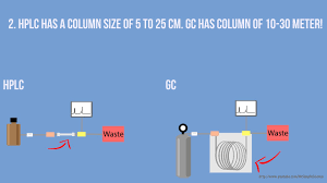 Hplc And Gc What Is The Difference Animation Hd