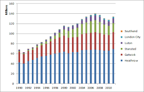 Stansted Charts Business Statistics Data Science Blog