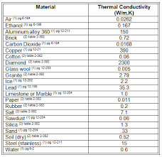 Thermal Conductivity Chart Metals To Heat Or Not To Heat Activity Teachengineering