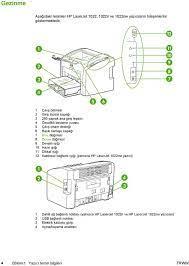 HP LaserJet 1022, 1022n, 1022nw Kullanım Kılavuzu - PDF Free Download