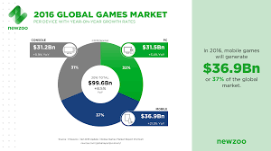 Videogame Statistics 21 Video Game Stats That Will Blow You Away The Motley Fool