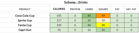 Subway Menu Calories Chart Subway Falafel Nutrition Facts