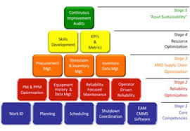 Asset Management System Flowchart Performance Consulting