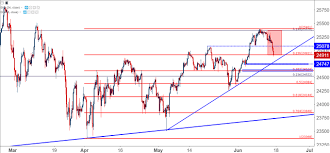 Djia After Hours Chart Dow Reverses From Fibonacci Resistance After Fomc Ecb