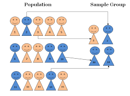 The second involves studying mutual relationships among. Introduction To Sampling Techniques Sampling Method Types Techniques