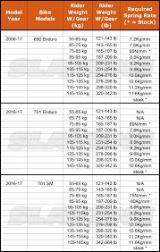 Ohlins Rear Shock Spring Rate Chart Shock Springs For Ktm 690 Husqvarna 701