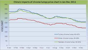 Chinas Imports Of Chrome Lumpy Price Chart In Jan Dec 2011