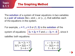 the graphing method 5 1 1 topic