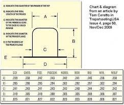 Rifle Primer Comparison Chart Nobel Sport Primers Trap Shooters Forum