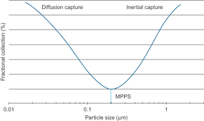 Hepa Filter Size Chart High Efficiency Particulate Air Filter An Overview
