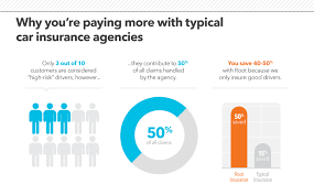 why you are paying more with typical car insurance agencies