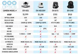 Sony Tv Compare Chart Competitive Charts Are Out Sony Vs Panasonic Vs Vaddio