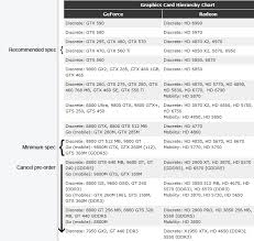 Gpu Hierarchy Chart Obecet