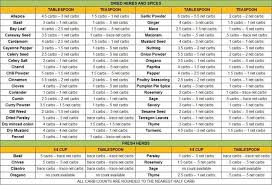 Spice Carb Count Chart In 2019 Spice Chart List Of Spices