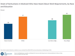 Work Requirements And Insurance Coverage In Kentucky
