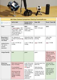 Gopro Chart Comparison 360 Video Camera Comparison Chart Gopro Kodak Sp360 4k
