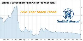 Smith And Wesson Stock Chart Smith Wesson Replaces President Ceo After Stock Declines