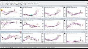 Money Making Forex Multiple Moving Average Forex Charts See Forex Market Phases Trade Confidently