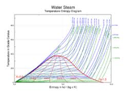 Enthalpy Conversion Chart Steam Wikipedia
