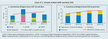 Petrol Price In India 2015 Chart Reserve Bank Of India Annual Report