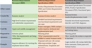 Data Analyst Job Duties Software Requirement Specifications Srs Document The