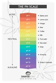 Cannabis Ph Chart How To Regulate The Ph Balance Of Your Cannabis Growing Medium