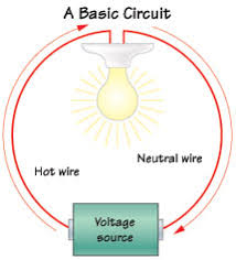 how a home electrical system works a basic electrical circuit
