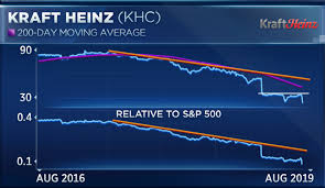 Kraft Foods Share Price Chart Kraft Heinz Hits All Time Low And Traders Warn It Has More