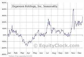Organovo Holdings Inc Nasd Onvo Seasonal Chart Equity