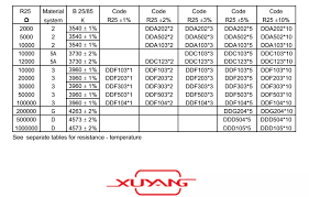 5k Ohm Thermistor Chart Dkc123n 12k Glass Package Ntc Thermistor Buy Ntc Thermistor Glass Package Thermistor Thermistor Product On Alibaba Com